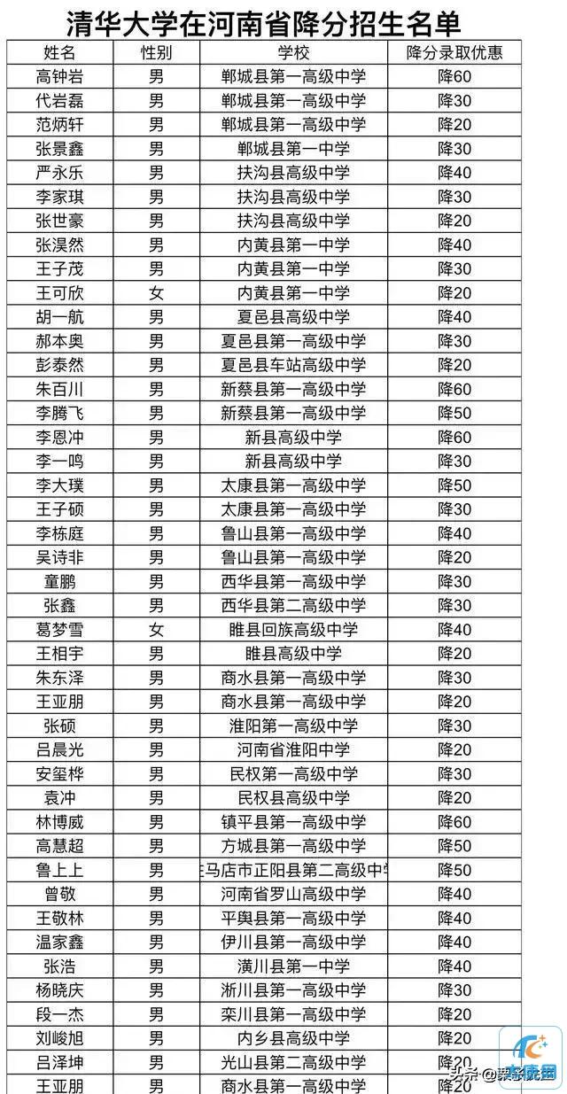 北大清华河南降分录名单!!!太康一高共5人!!!
