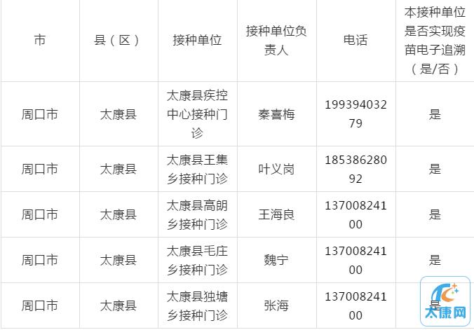 太康县新冠病毒疫苗紧急使用指定单位名单,在这5个地方... ...