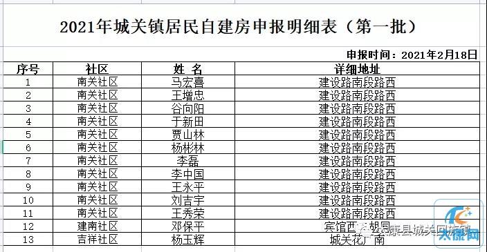 2021年城关回族镇居民自建房申报情况公示(第一批)